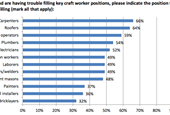 Majority of construction firms have a hard time finding skilled workers