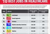 The 10 Hottest Jobs In Healthcare For 2015