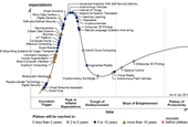 Digital Humanism Trends To Watch In Gartner 2015 Emerging Technologies Hype Cycle