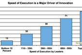 Nine Behaviors That Drive Innovation