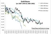 Gold: Still waiting