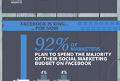 Forecast: Brands to spend big on social media this holiday season
