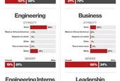 Pinterest releases its 2016 diversity goals