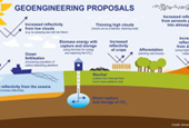 Geoengineering our climate is not a 'quick fix'