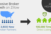 2014 in Review: Zillow Partnerships Saw Explosive Growth