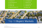 Zillow Ranks Best Markets for Buyers, Sellers