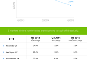 Home Value Growth Slows, Glides Back to Normal