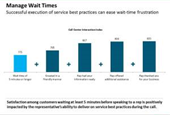 The Impact of Customer Service on Wait Time Satisfaction