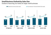 Financial Outlook of Small Business Banking Customers
