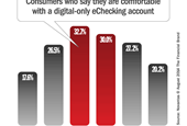 Gen Y says 'no thanks' to digital-only checking accounts