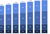 Facebook's user growth has stalled, or gone in reverse, in its most profitable markets (FB)
