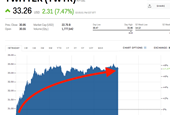 Twitter is surging ahead of CEO Jack Dorsey's Goldman Sachs presentation (TWTR)