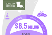 TRIP: Rough bridge and road conditions cost Louisiana drivers $6.5 billion per year