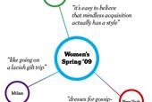 Scorecard   Women's Spring Fashion 2009