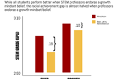 Study links faculty attitudes on intelligence to student success in STEM, with large impact on minor