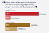 Faculty members of color see 'illusion of inclusion'