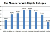 Number of colleges and universities drops sharply amid economic turmoil