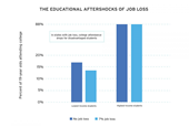 Area job losses can keep students from attending college, research finds