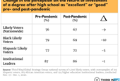 Voters want to increase value of college, as perception dips in pandemic