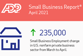 Small Businesses Add 235,000 Jobs in April