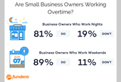 30 Percent of Small Business Owners Don't Take a Salary