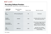 Recruiting Tech Is Expanding, Unlike Recruiters' Willingness to Use It