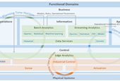 The IIC Publishes Architecture for Industrial Analytics