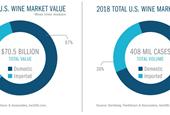 Total U.S. Wine Market Tops $70 Billion