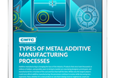 Metal Additive Manufacturing: What You Need to Know