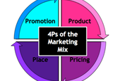 4Ps Of Marketing Mix: The Best Guide To Show You How To Triumph