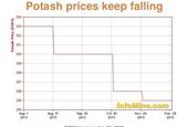 cloud mining prices