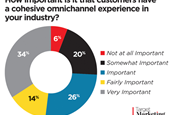 The Role of Email Marketing in an Omnichannel Strategy