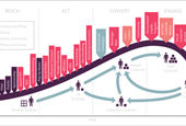 Customer Lifecycle Marketing: Best Strategies to Increase Profit