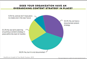6 B2B Content Strategy Pitfalls to Avoid