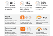 Driving SEO Results Through Content Marketing: Results From Over 6000 Articles