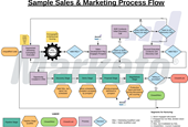 Why You Need a Sales & Marketing Process Flow to Achieve Alignment