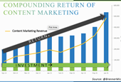 Key Content Marketing Metrics For the Fearless Marketer