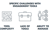 #1 Barrier to Effectively Engaging Customers and How to Overcome It