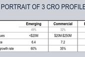 Announcing 2019 CRO Compensation Report