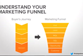 How marketers can dive into growth marketing