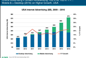 Meeker's Report on the state of advertising and ad trends to watch out for