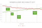 "Who were the ""winners"" and ""losers"" of organic search in 2017?"