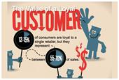 Guest Blog: The Hidden Workings of Top Customer Support Teams