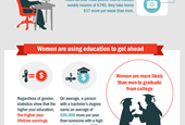Women In The Workforce - How Things Have Changed